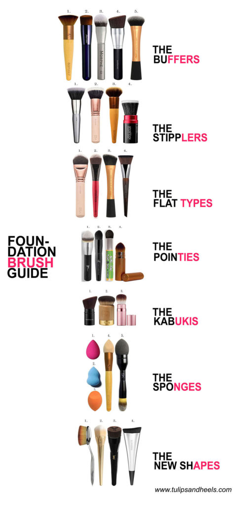 Foundation brush guide